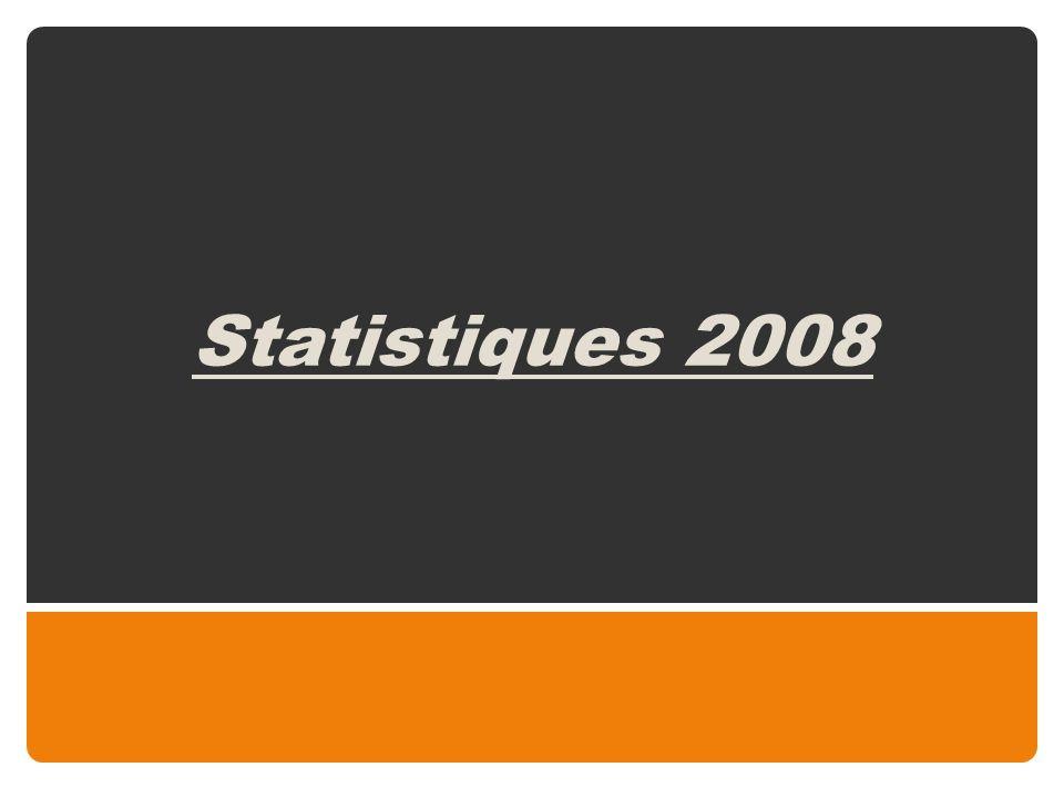 Récapitulatif des 10 dernières années Année Nombre total des demandes Accueils avec mandat(s) Accueils sans mandat Familles daccueil Candidates - Retenues 1999 3363912Non repris 2000 2983313Non repris 2001 248388Non repris 2002 2354464 2003 24153Néant42 - 9 2004 29585Néant22 - 8 2005 25764Néant17 - 3 2006 310 59 + 2 « Codes M » Néant23 - 9 2007 Dont +/- 6 m.