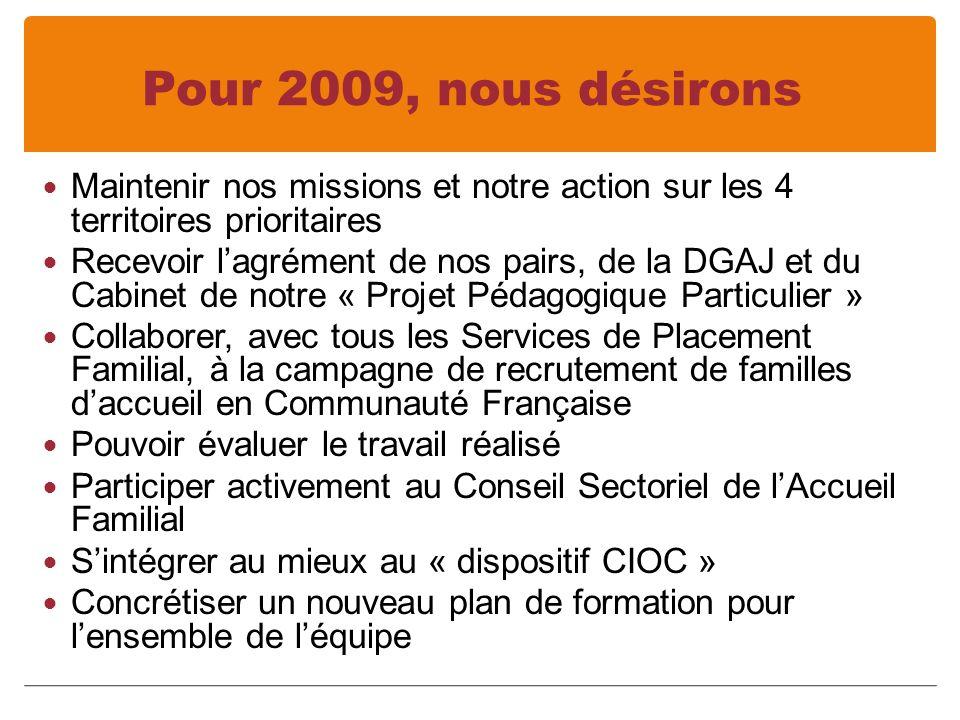 Pour 2009, nous désirons Maintenir nos missions et notre action sur les 4 territoires prioritaires Recevoir lagrément de nos pairs, de la DGAJ et du Cabinet de notre « Projet Pédagogique Particulier » Collaborer, avec tous les Services de Placement Familial, à la campagne de recrutement de familles daccueil en Communauté Française Pouvoir évaluer le travail réalisé Participer activement au Conseil Sectoriel de lAccueil Familial Sintégrer au mieux au « dispositif CIOC » Concrétiser un nouveau plan de formation pour lensemble de léquipe