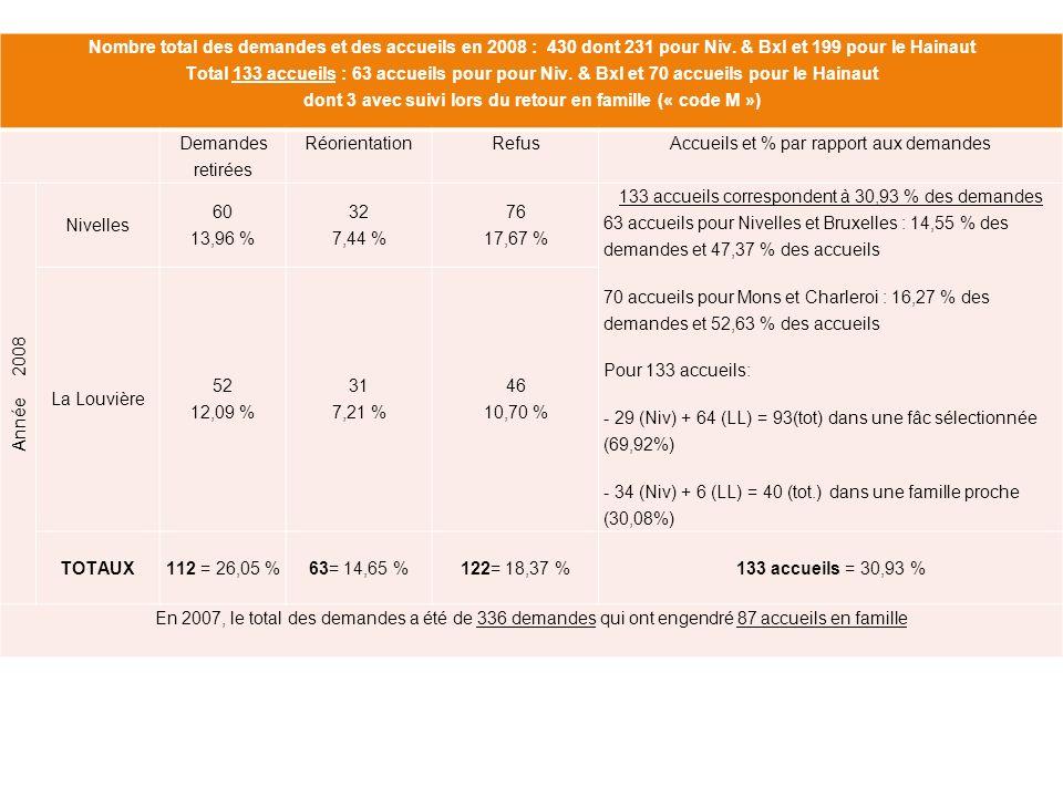 Statistiques des demandes « Hors Arrondissements Bruxelles–Nivelles– Mons–Charleroi » Nombre des demandes daccueil hors Arrondissements directement concernés 2008Nombre% / Année % sur n bre des demandes Arrondissement20082007% 2008% 2007% 2008% 2007 Namur13630.2327.272.991.79 Tournai13030.230.002.990.