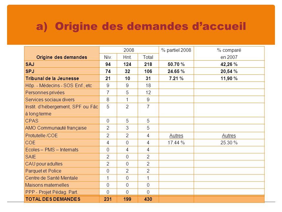 a) Origine des demandes daccueil Origine des demandes 2008% partiel 2008 % comparé en 2007 Niv.Hnt.Total SAJ9412421850.70 %42,26 % SPJ743210624.65 %20,54 % Tribunal de la Jeunesse2110317.21 %11,90 % Hôp.