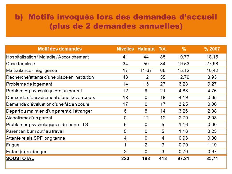 b) Motifs invoqués lors des demandes daccueil (plus de 2 demandes annuelles) Motif des demandesNivellesHainaut Tot.