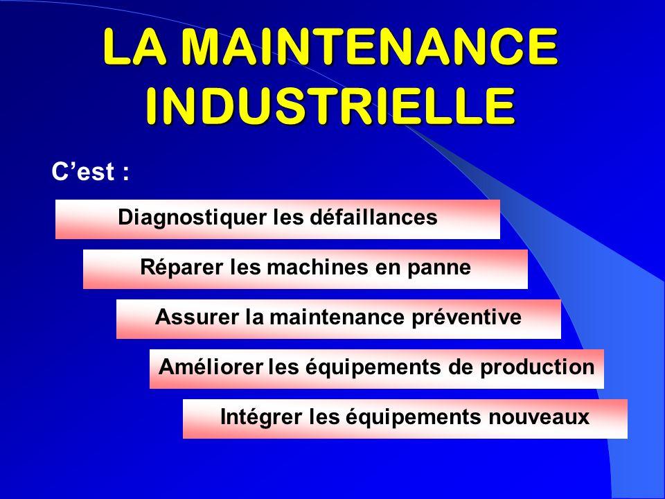 LA MAINTENANCE INDUSTRIELLE Cest : Diagnostiquer les défaillances Réparer les machines en panne Assurer la maintenance préventive Améliorer les équipe