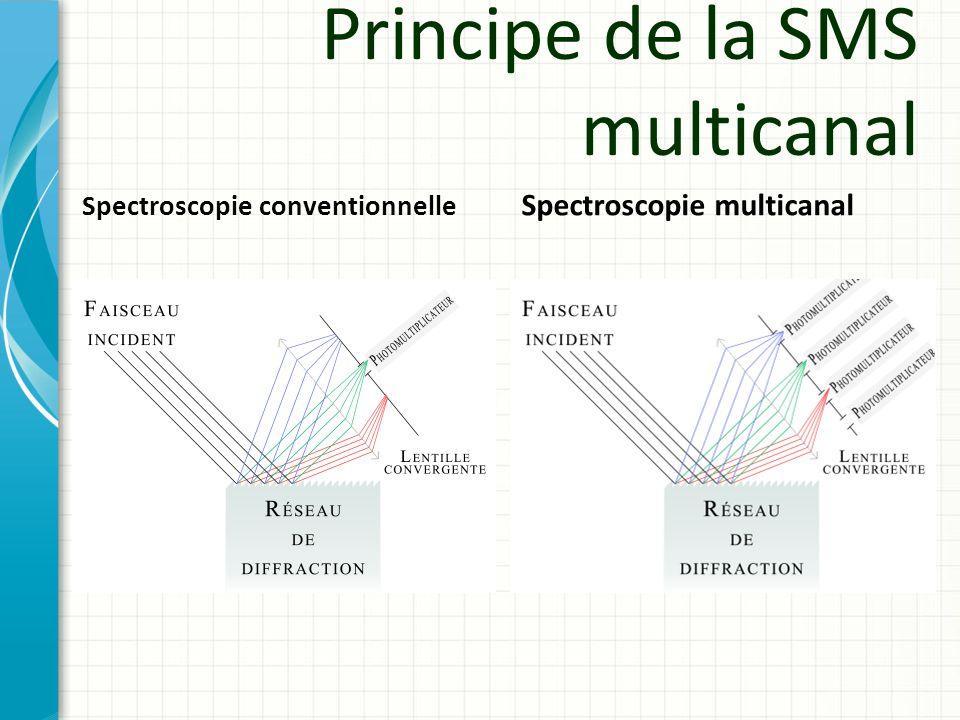 Principe de la SMS multicanal Spectroscopie conventionnelle Spectroscopie multicanal
