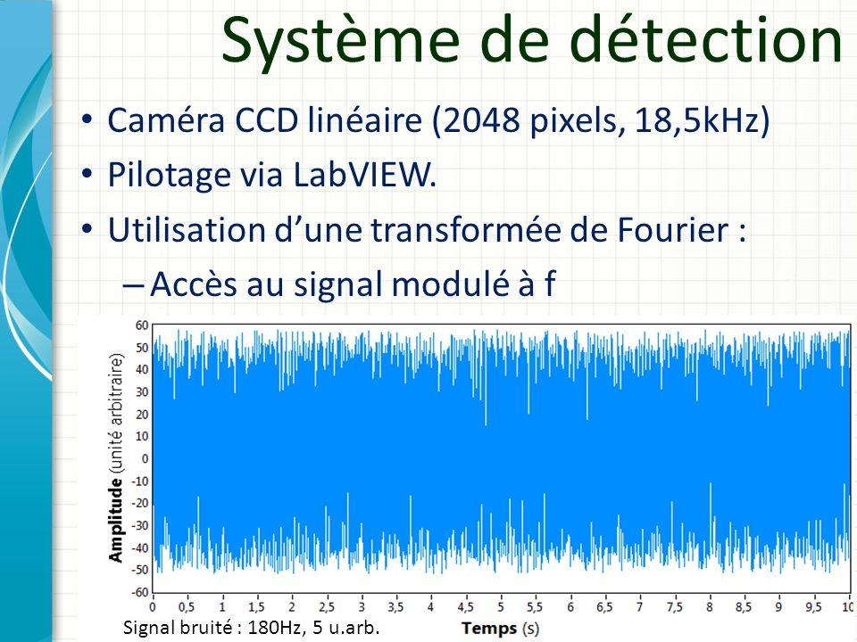 Densité spectrale Signal bruité : 180Hz, 5 u.arb. Système de détection Caméra CCD linéaire (2048 pixels, 18,5kHz) Pilotage via LabVIEW. Utilisation du