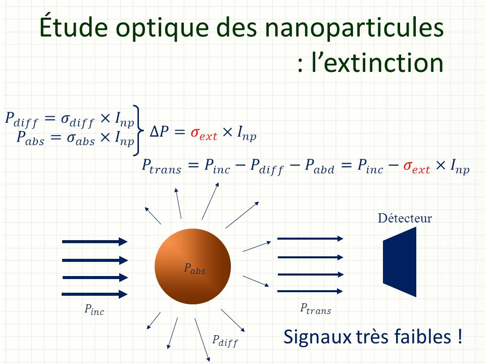 Étude optique des nanoparticules : lextinction Détecteur Signaux très faibles !