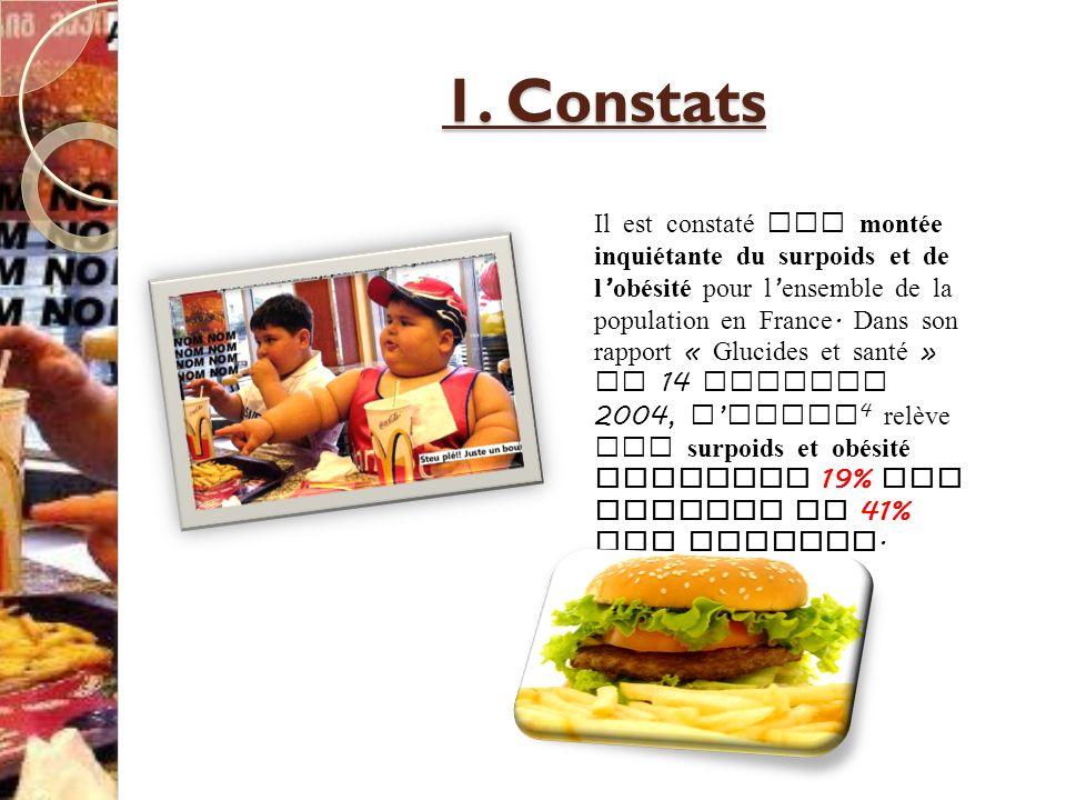 1. Constats Il est constaté une montée inquiétante du surpoids et de l obésité pour l ensemble de la population en France. Dans son rapport « Glucides