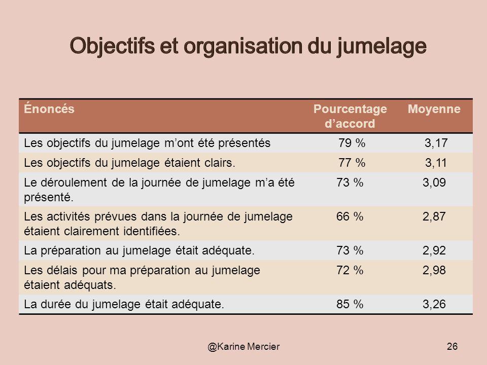 ÉnoncésPourcentage daccord Moyenne Les objectifs du jumelage mont été présentés 79 % 3,17 Les objectifs du jumelage étaient clairs. 77 % 3,11 Le dérou