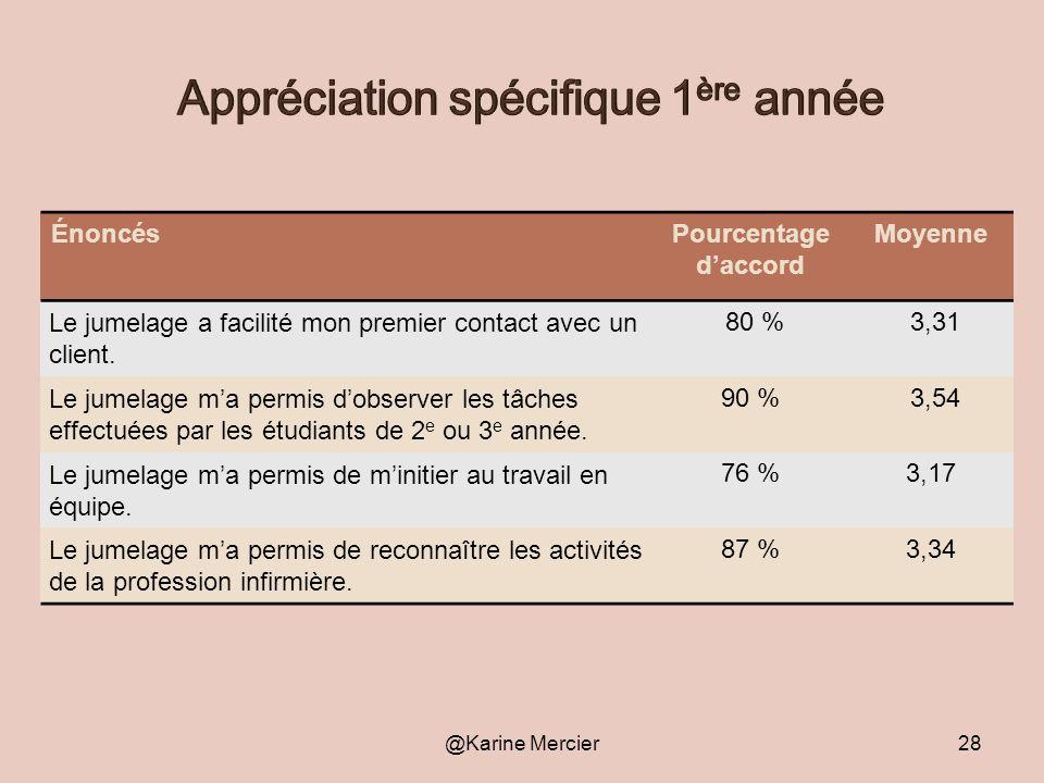 @Karine Mercier29 ÉnoncésPourcentage daccord Moyenne Le jumelage ma permis de développer mes compétences de supervision.