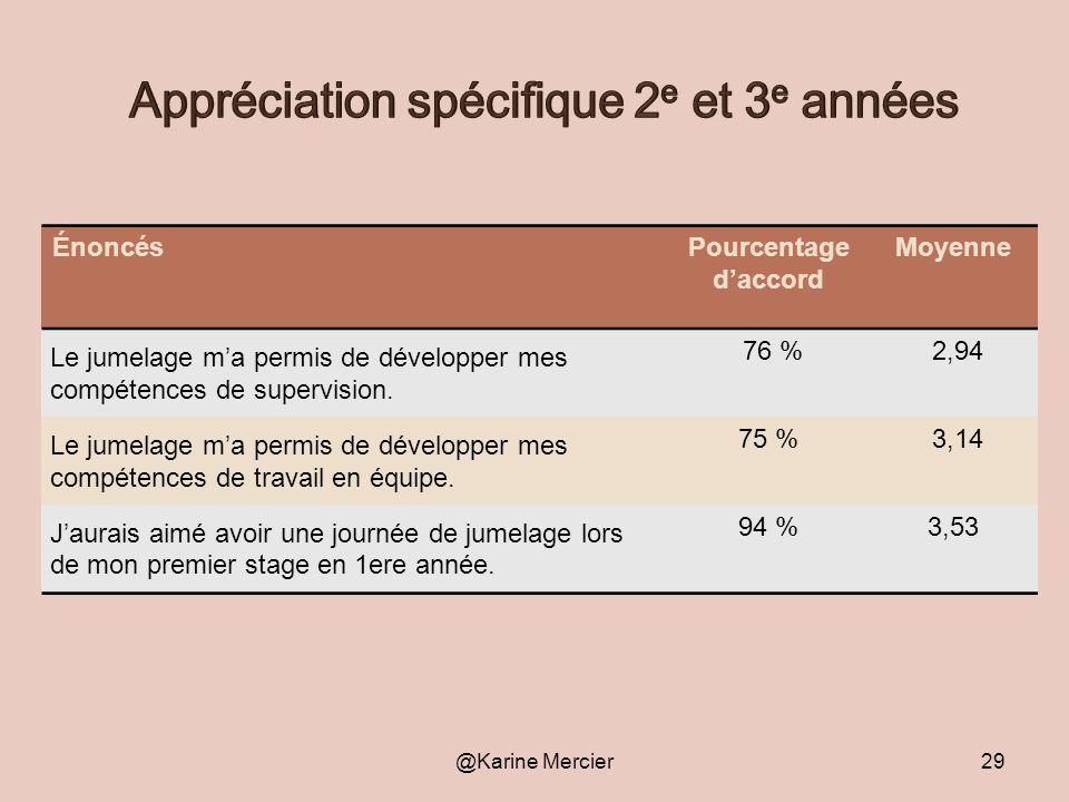 @Karine Mercier29 ÉnoncésPourcentage daccord Moyenne Le jumelage ma permis de développer mes compétences de supervision. 76 % 2,94 Le jumelage ma perm