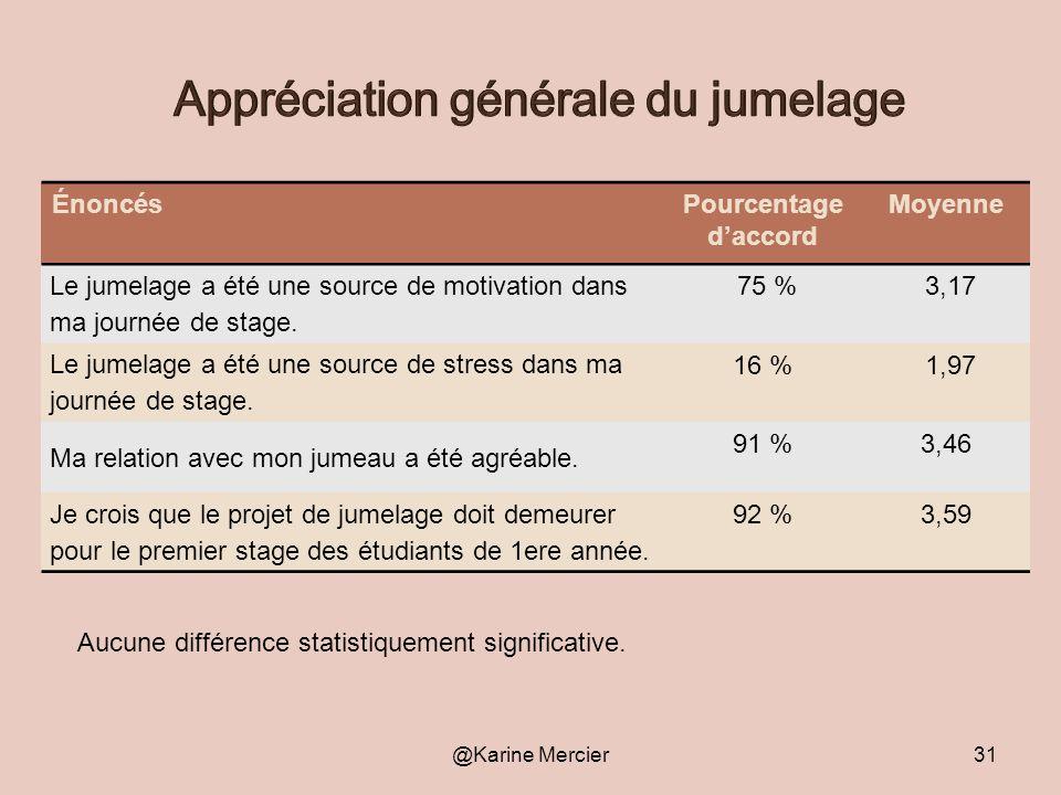 @Karine Mercier31 ÉnoncésPourcentage daccord Moyenne Le jumelage a été une source de motivation dans ma journée de stage. 75 % 3,17 Le jumelage a été