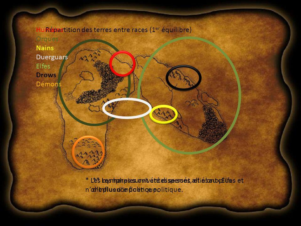 Répartition des terres entre races (1 er équilibre)Humains Orques Nains Duerguars Elfes Drows Démons * Les nymphes survivantes se sont alliés aux Elfes et nont plus dinfluence politique.