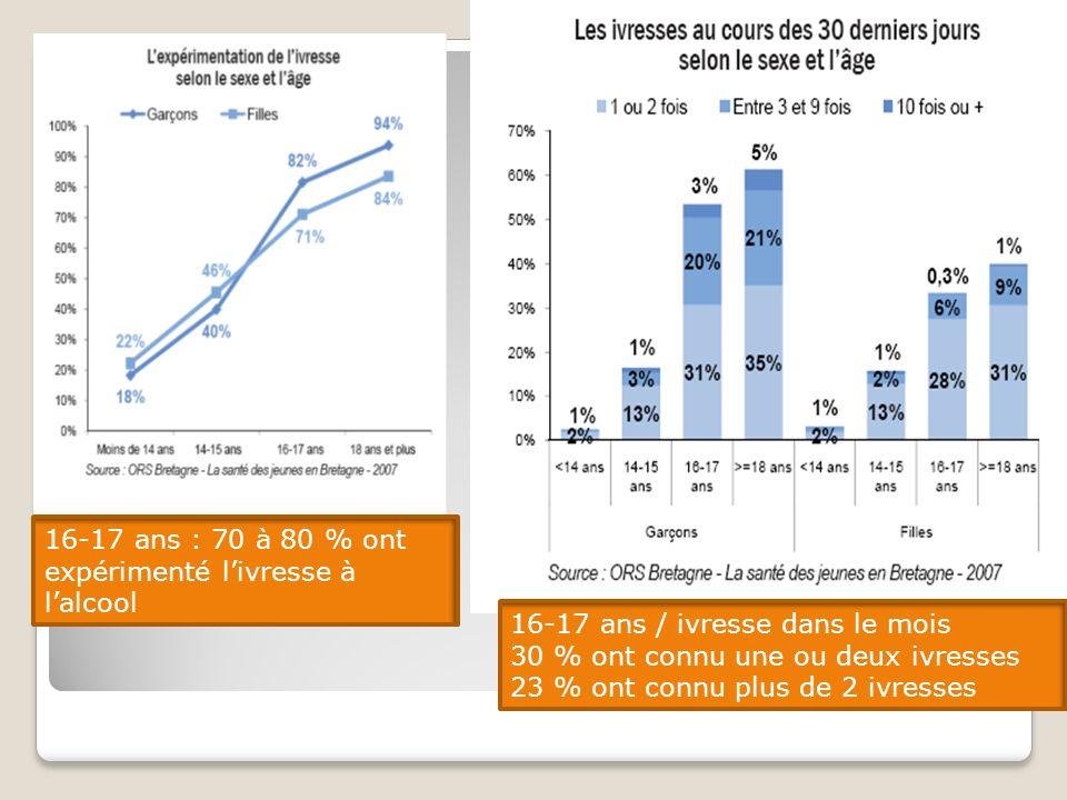 16-17 ans : 70 à 80 % ont expérimenté livresse à lalcool 16-17 ans / ivresse dans le mois 30 % ont connu une ou deux ivresses 23 % ont connu plus de 2 ivresses