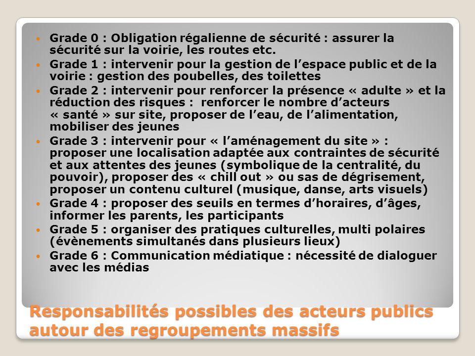 Responsabilités possibles des acteurs publics autour des regroupements massifs Grade 0 : Obligation régalienne de sécurité : assurer la sécurité sur la voirie, les routes etc.