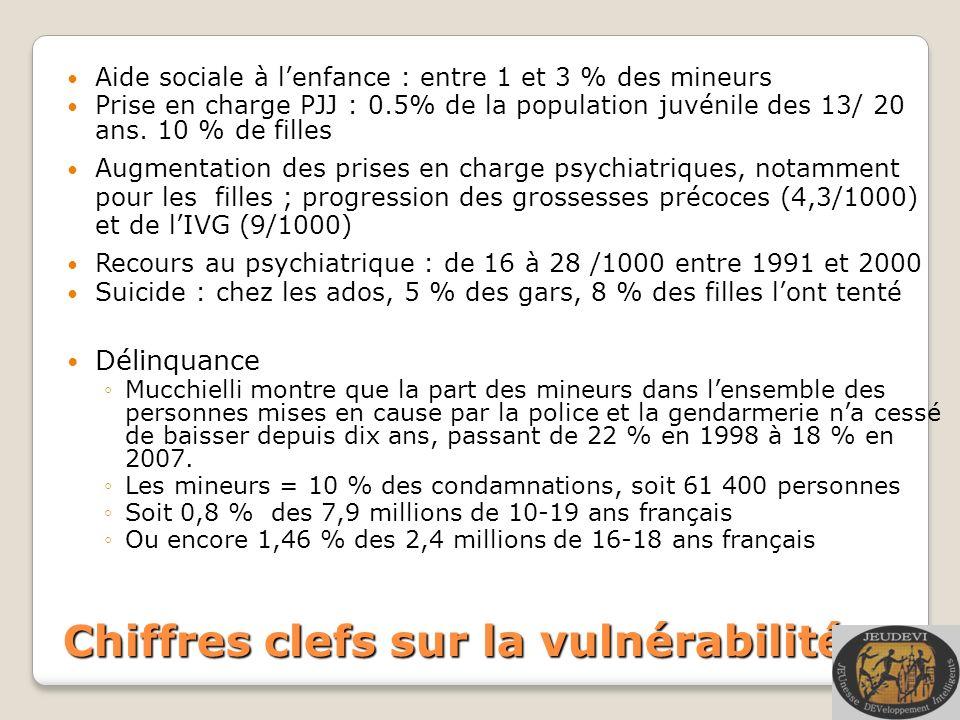 Chiffres clefs sur la vulnérabilité Aide sociale à lenfance : entre 1 et 3 % des mineurs Prise en charge PJJ : 0.5% de la population juvénile des 13/ 20 ans.