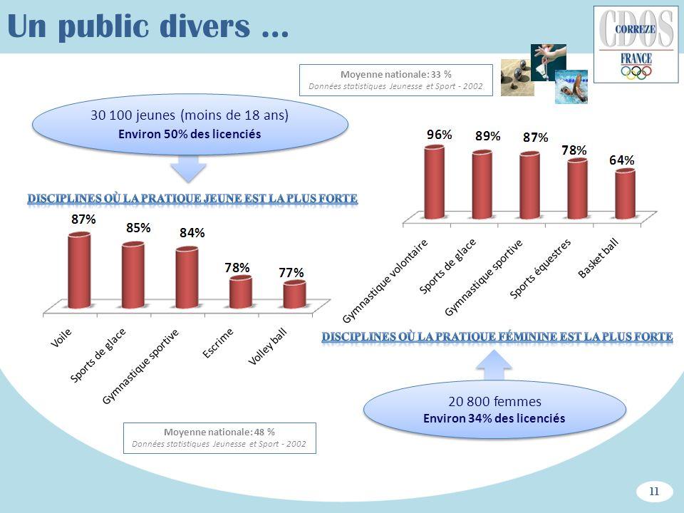 Un public divers … 30 100 jeunes (moins de 18 ans) Environ 50% des licenciés 20 800 femmes Environ 34% des licenciés 11 Moyenne nationale: 48 % Donnée