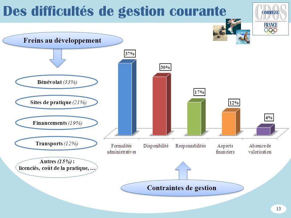 Autres (15%) : licenciés, coût de la pratique, … Des difficultés de gestion courante Freins au développement Bénévolat (33%) Sites de pratique (21%) F