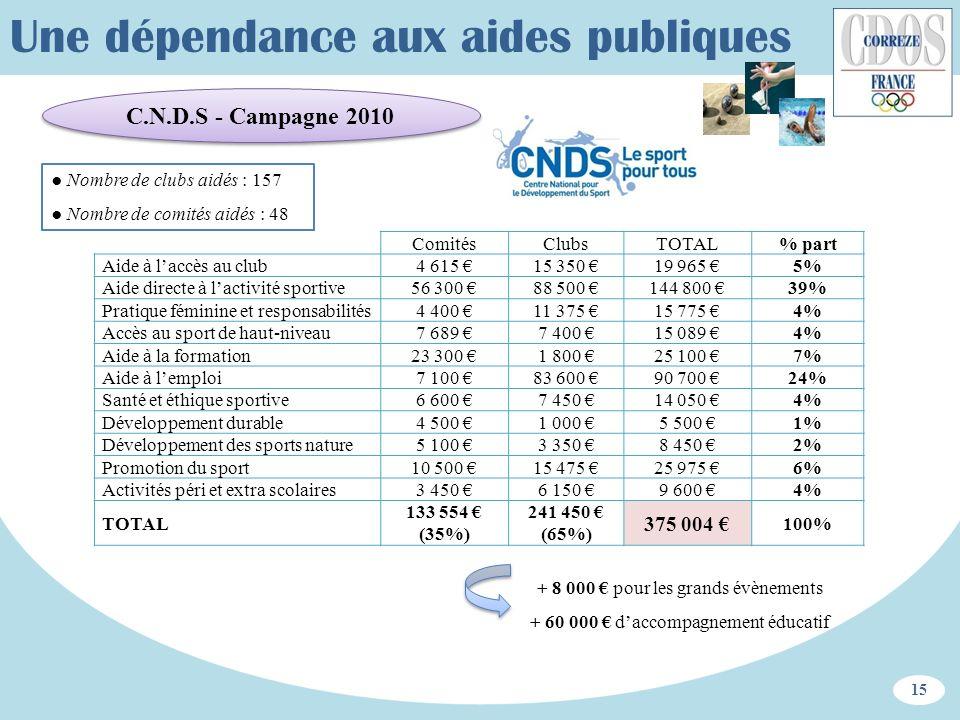 C.N.D.S - Campagne 2010 15 ComitésClubsTOTAL% part Aide à laccès au club4 615 15 350 19 965 5% Aide directe à lactivité sportive56 300 88 500 144 800