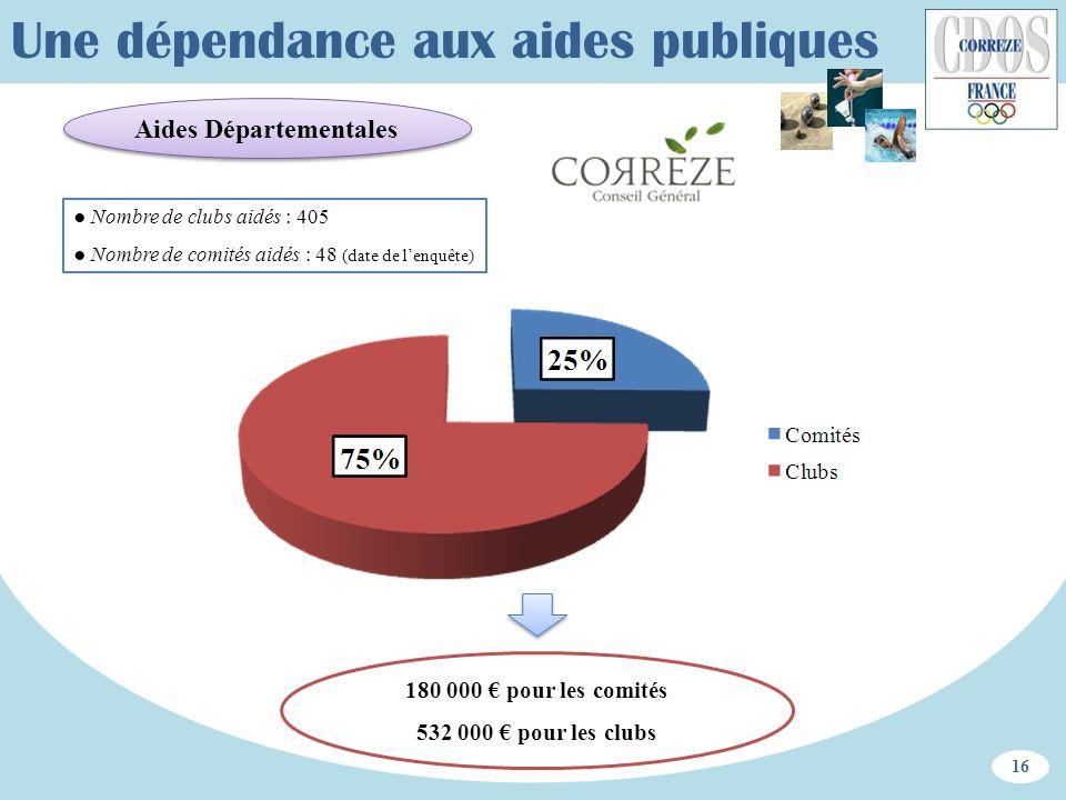 Aides Départementales 16 Une dépendance aux aides publiques 180 000 pour les comités 532 000 pour les clubs Nombre de clubs aidés : 405 Nombre de comi