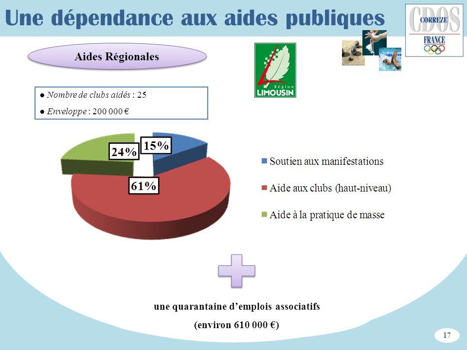 Aides Régionales 17 Une dépendance aux aides publiques Nombre de clubs aidés : 25 Enveloppe : 200 000 une quarantaine demplois associatifs (environ 61