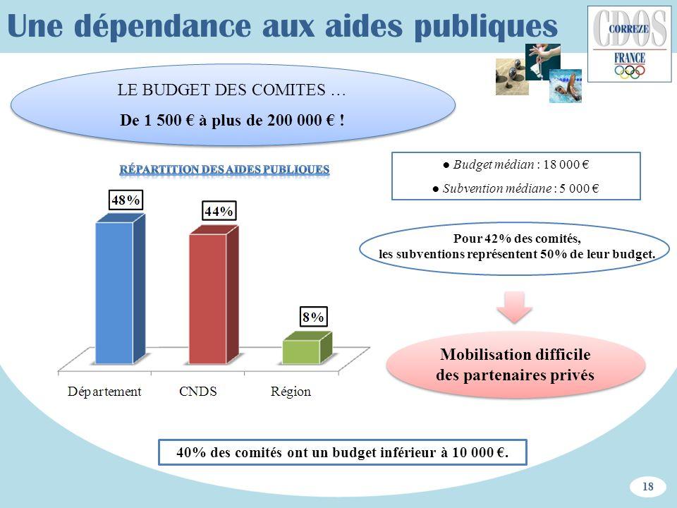 Une dépendance aux aides publiques Budget médian : 18 000 Subvention médiane : 5 000 LE BUDGET DES COMITES … De 1 500 à plus de 200 000 ! LE BUDGET DE