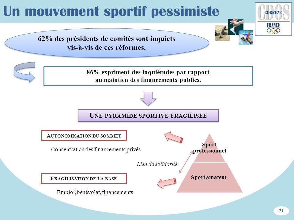 Un mouvement sportif pessimiste 86% expriment des inquiétudes par rapport au maintien des financements publics. 21 62% des présidents de comités sont