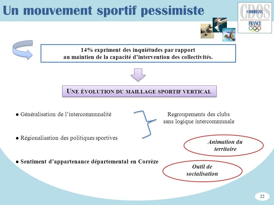 Un mouvement sportif pessimiste 14% expriment des inquiétudes par rapport au maintien de la capacité dintervention des collectivités. 22 U NE ÉVOLUTIO