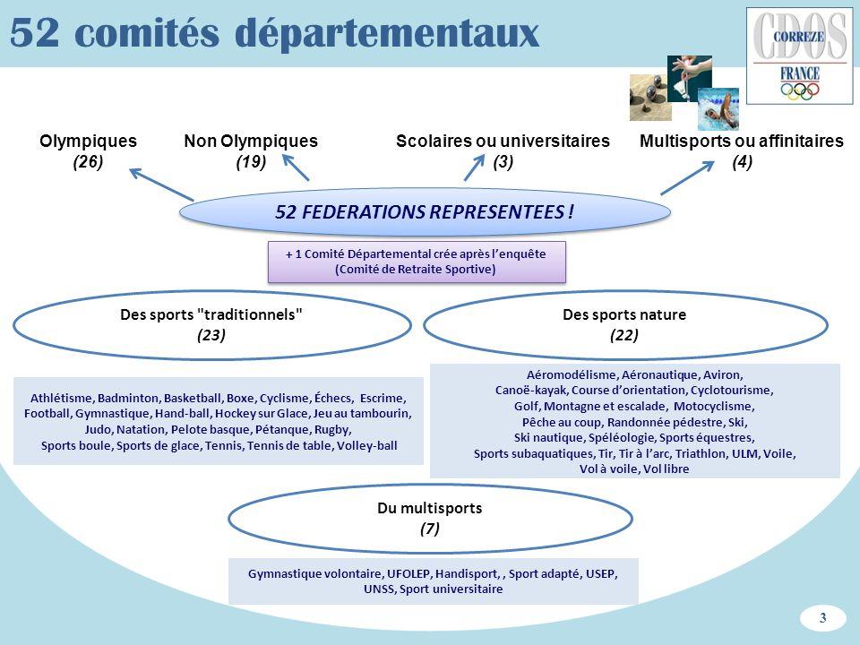 52 comités départementaux 52 FEDERATIONS REPRESENTEES ! Olympiques (26) Non Olympiques (19) Multisports ou affinitaires (4) Scolaires ou universitaire