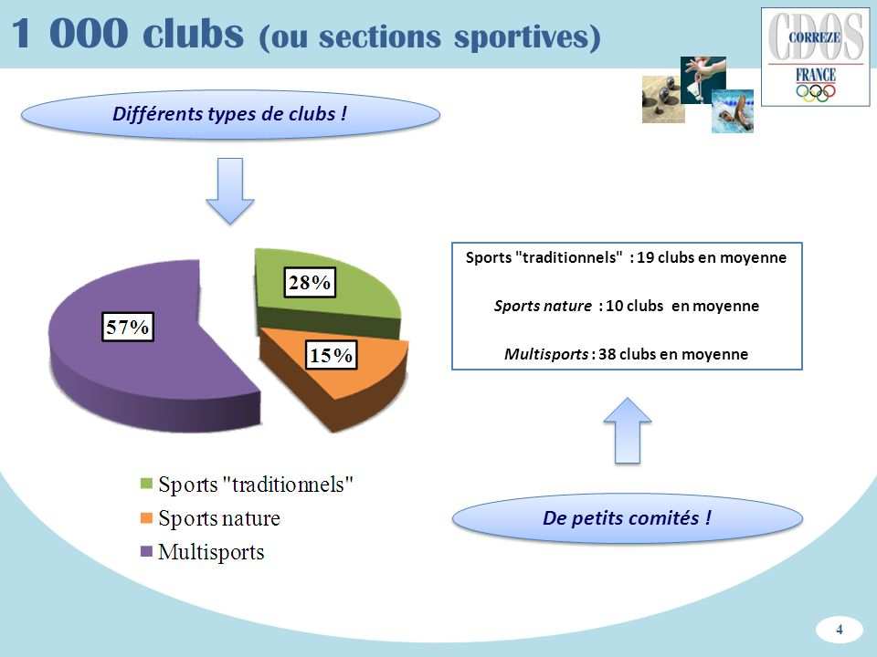 1 000 clubs (ou sections sportives) Différents types de clubs ! Sports