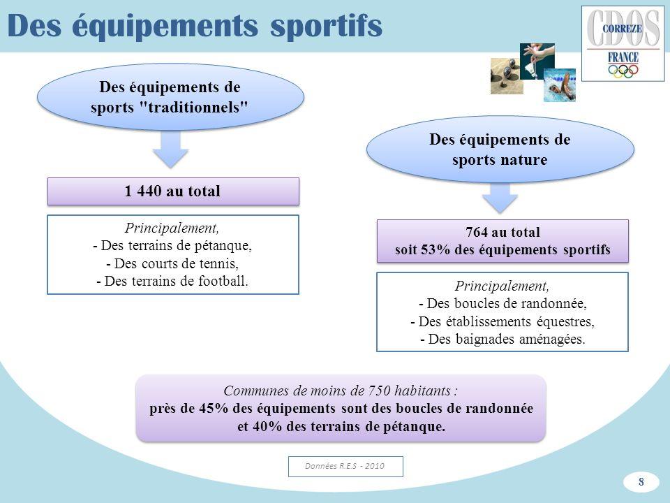 Des équipements sportifs 8 Communes de moins de 750 habitants : près de 45% des équipements sont des boucles de randonnée et 40% des terrains de pétan