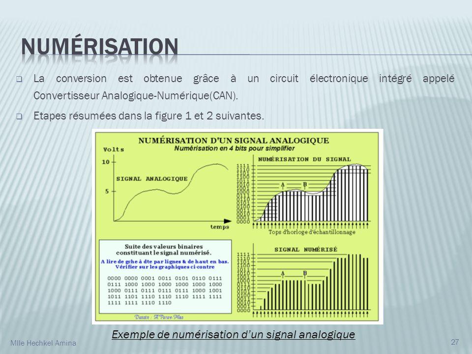 La conversion est obtenue grâce à un circuit électronique intégré appelé Convertisseur Analogique-Numérique(CAN). Etapes résumées dans la figure 1 et