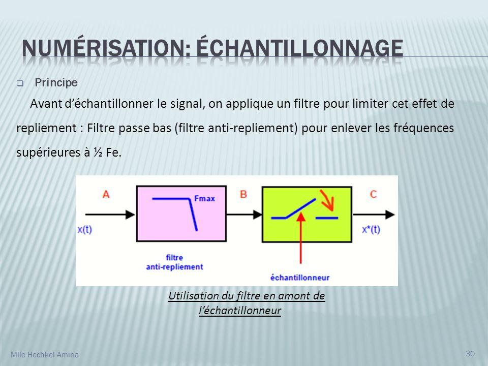 Principe Avant déchantillonner le signal, on applique un filtre pour limiter cet effet de repliement : Filtre passe bas (filtre anti-repliement) pour enlever les fréquences supérieures à ½ Fe.