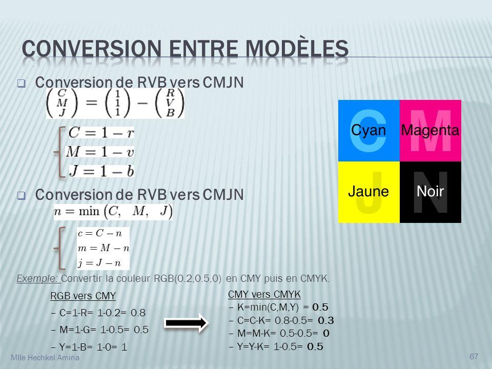 Conversion de RVB vers CMJN Exemple: Convertir la couleur RGB(0.2,0.5,0) en CMY puis en CMYK. RGB vers CMY – C=1-R= 1-0.2= 0.8 – M=1-G= 1-0.5= 0.5 – Y