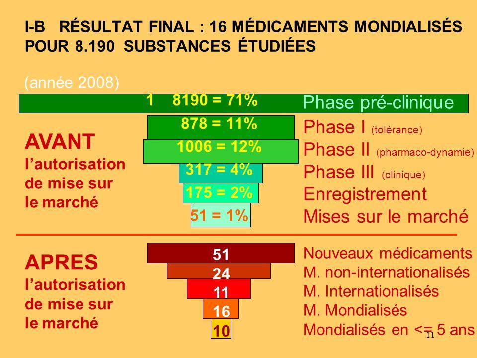 11 I-B RÉSULTAT FINAL : 16 MÉDICAMENTS MONDIALISÉS POUR 8.190 SUBSTANCES ÉTUDIÉES 18190 = 71% 878 = 11% 1006 = 12% 317 = 4% 175 = 2% 51 = 1% Phase I (