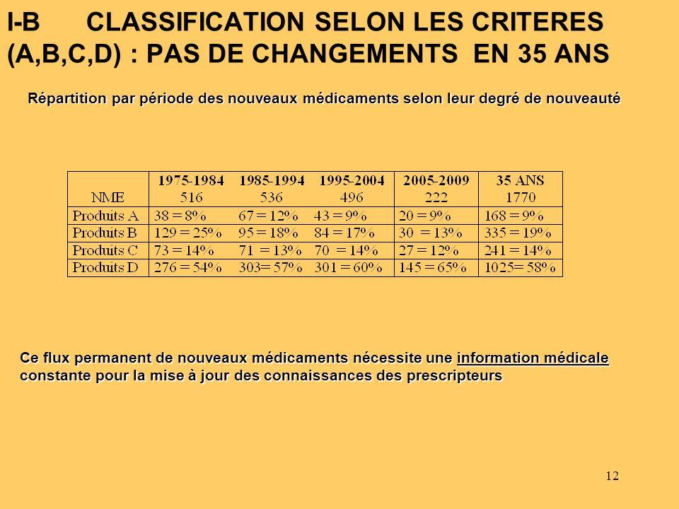 12 I-B CLASSIFICATION SELON LES CRITERES (A,B,C,D) : PAS DE CHANGEMENTS EN 35 ANS Ce flux permanent de nouveaux médicaments nécessite une information