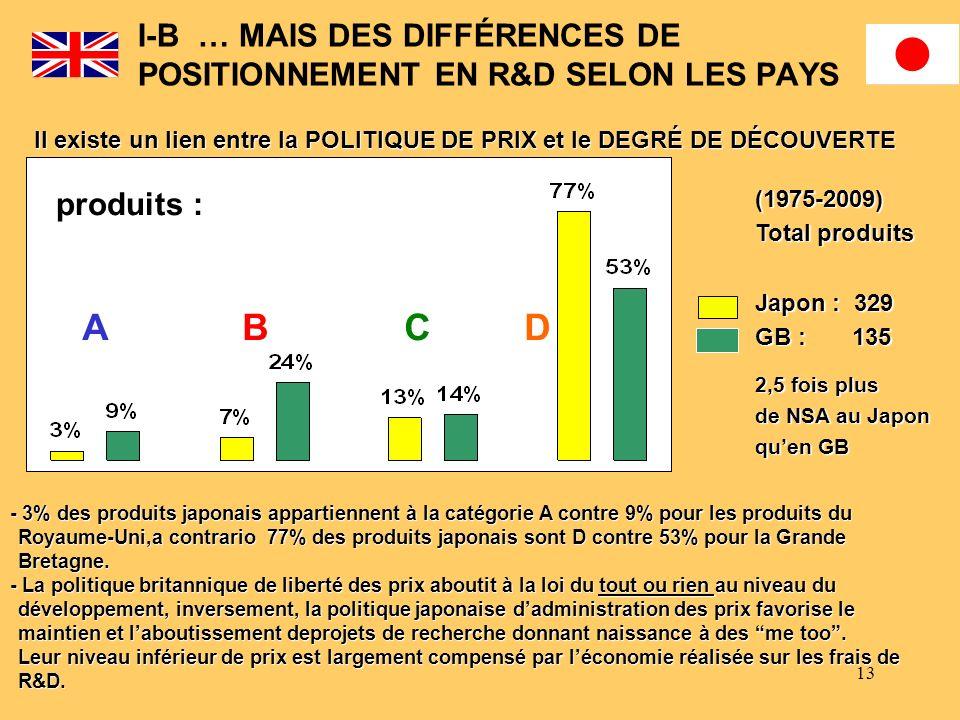 13 I-B … MAIS DES DIFFÉRENCES DE POSITIONNEMENT EN R&D SELON LES PAYS Il existe un lien entre la POLITIQUE DE PRIX et le DEGRÉ DE DÉCOUVERTE (1975-200
