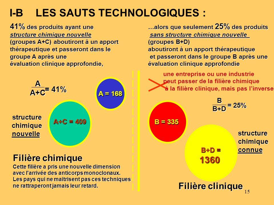 15 I-B LES SAUTS TECHNOLOGIQUES : Filière clinique 41% des produits ayant une structure chimique nouvelle (groupes A+C) aboutiront à un apport thérape
