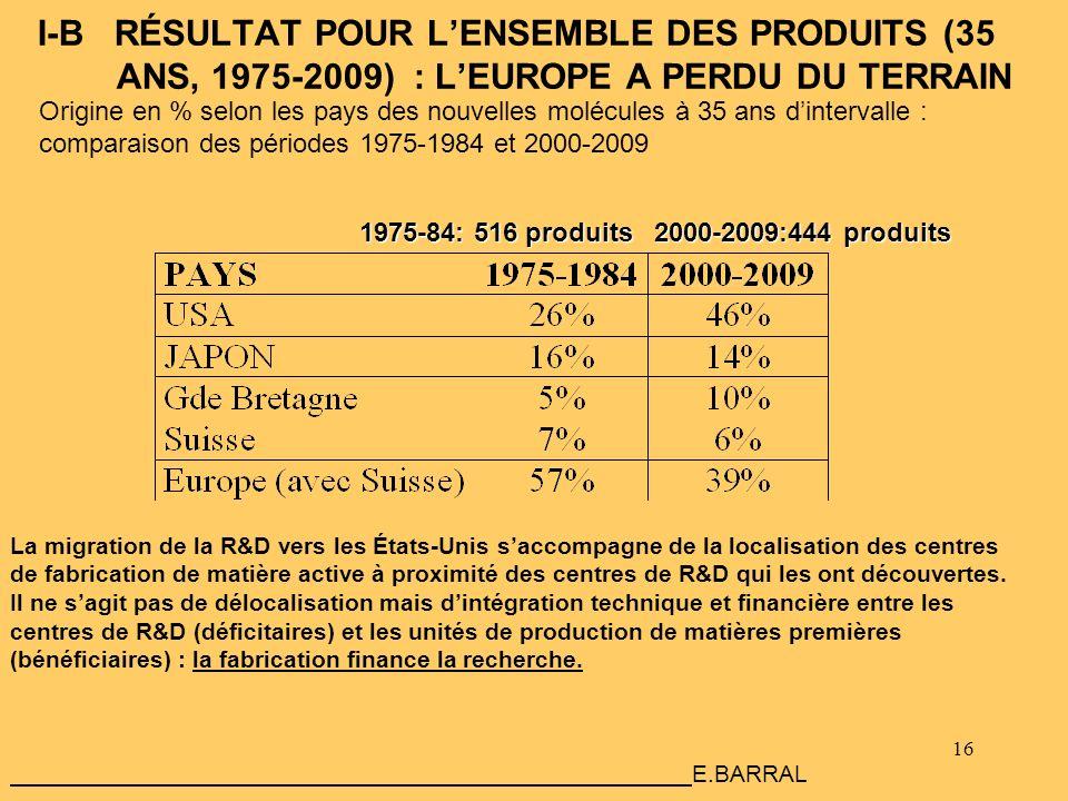 16 I-B RÉSULTAT POUR LENSEMBLE DES PRODUITS (35 ANS, 1975-2009) : LEUROPE A PERDU DU TERRAIN 1975-84: 516 produits 2000-2009:444 produits 1975-84: 516