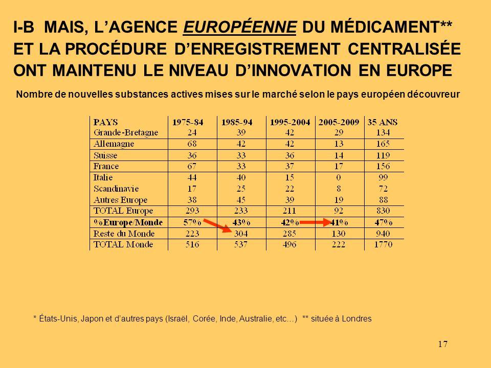 17 I-B MAIS, LAGENCE EUROPÉENNE DU MÉDICAMENT** ET LA PROCÉDURE DENREGISTREMENT CENTRALISÉE ONT MAINTENU LE NIVEAU DINNOVATION EN EUROPE Nombre de nou
