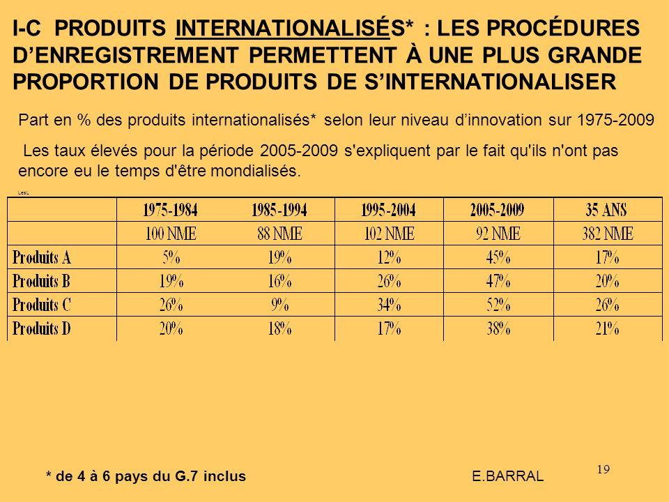 19 I-C PRODUITS INTERNATIONALISÉS* : LES PROCÉDURES DENREGISTREMENT PERMETTENT À UNE PLUS GRANDE PROPORTION DE PRODUITS DE SINTERNATIONALISER * de 4 à
