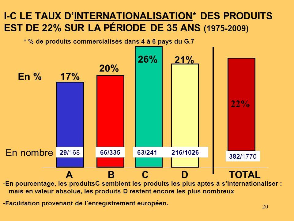 20 I-C LE TAUX DINTERNATIONALISATION* DES PRODUITS EST DE 22% SUR LA PÉRIODE DE 35 ANS (1975-2009) -En pourcentage, les produitsC semblent les produit