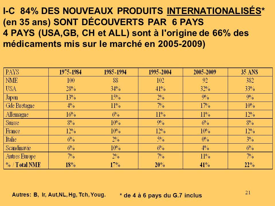 21 I-C 84% DES NOUVEAUX PRODUITS INTERNATIONALISÉS* (en 35 ans) SONT DÉCOUVERTS PAR 6 PAYS 4 PAYS (USA,GB, CH et ALL) sont à l'origine de 66% des médi