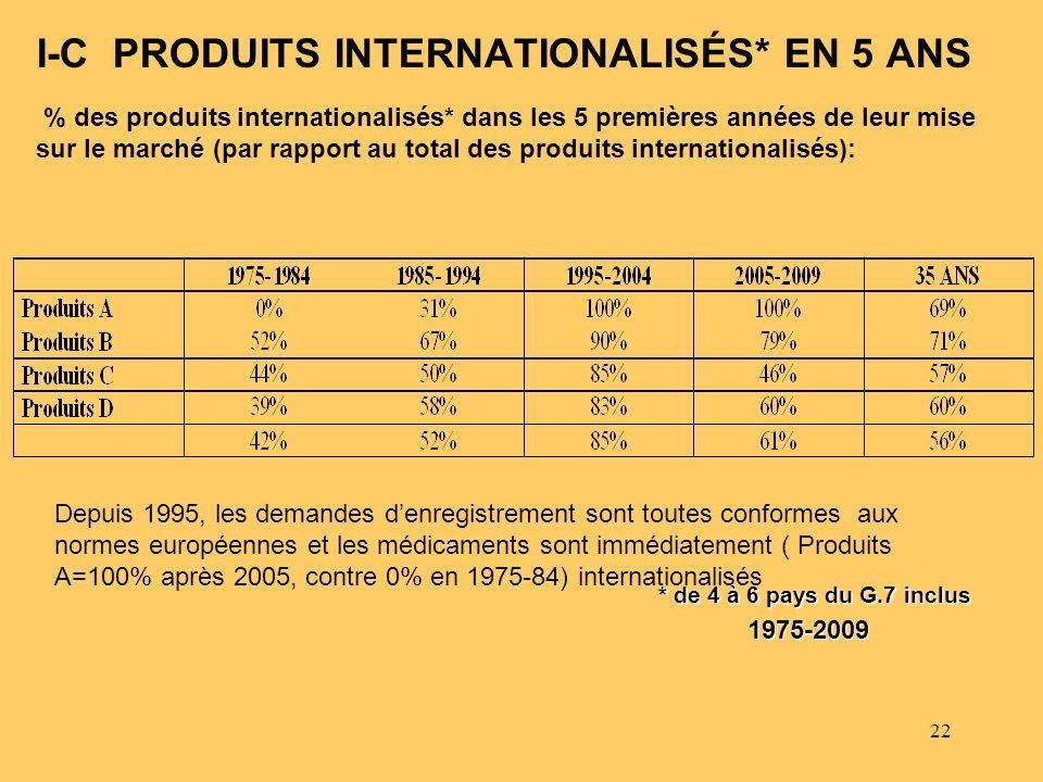 22 I-C PRODUITS INTERNATIONALISÉS* EN 5 ANS 1975-2009 Depuis 1995, les demandes denregistrement sont toutes conformes aux normes européennes et les mé