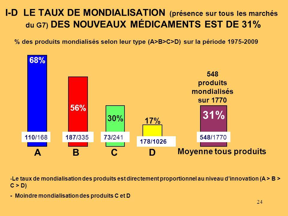 24 I-D LE TAUX DE MONDIALISATION (présence sur tous les marchés du G7) DES NOUVEAUX MÉDICAMENTS EST DE 31% 548 produits mondialisés sur 1770 -Le taux