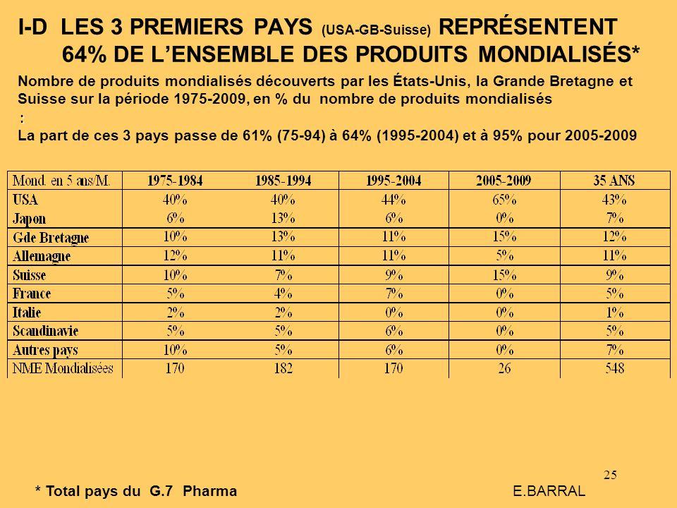 25 I-D LES 3 PREMIERS PAYS (USA-GB-Suisse) REPRÉSENTENT 64% DE LENSEMBLE DES PRODUITS MONDIALISÉS* * Total pays du G.7 Pharma E.BARRAL : Nombre de pro