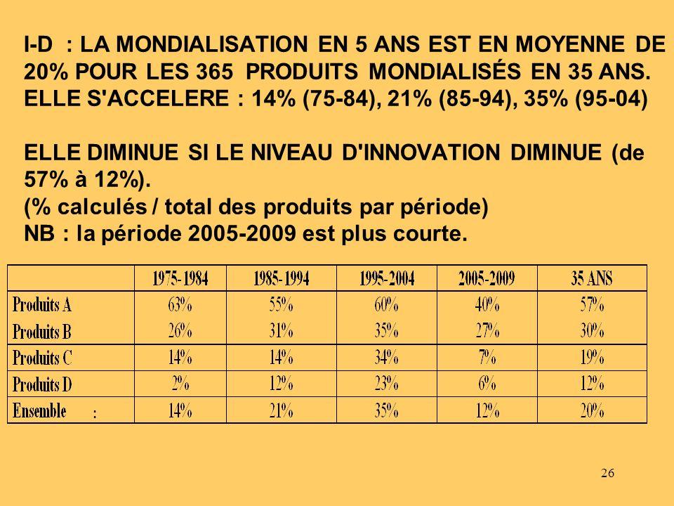 26 I-D : LA MONDIALISATION EN 5 ANS EST EN MOYENNE DE 20% POUR LES 365 PRODUITS MONDIALISÉS EN 35 ANS. ELLE S'ACCELERE : 14% (75-84), 21% (85-94), 35%