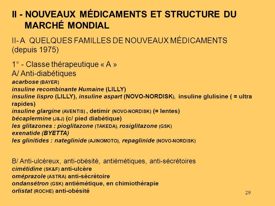 29 II - NOUVEAUX MÉDICAMENTS ET STRUCTURE DU MARCHÉ MONDIAL II- A QUELQUES FAMILLES DE NOUVEAUX MÉDICAMENTS (depuis 1975) 1° - Classe thérapeutique «