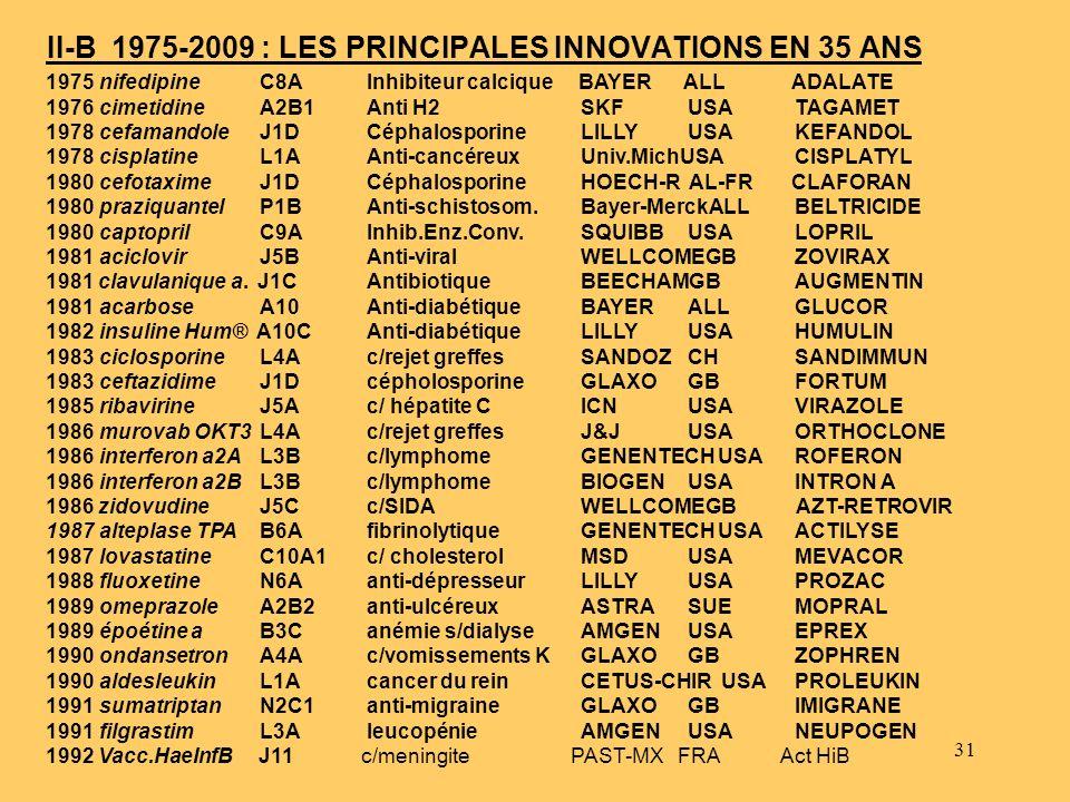 31 II-B 1975-2009 : LES PRINCIPALES INNOVATIONS EN 35 ANS 1975nifedipineC8AInhibiteur calcique BAYER ALL ADALATE 1976cimetidineA2B1Anti H2SKFUSATAGAME
