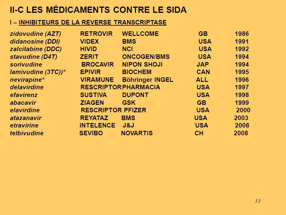 33 I – INHIBITEURS DE LA REVERSE TRANSCRIPTASE zidovudine (AZT)RETROVIRWELLCOME GB 1986 didanosine (DDI)VIDEXBMS USA 1991 zalcitabine (DDC)HIVIDNCI US
