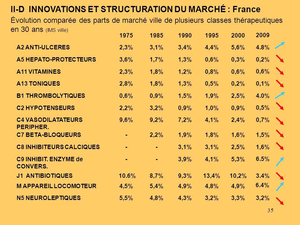 35 II-D INNOVATIONS ET STRUCTURATION DU MARCHÉ : France Évolution comparée des parts de marché ville de plusieurs classes thérapeutiques en 30 ans (IM
