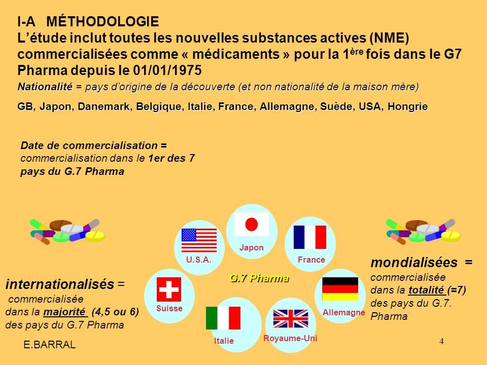 25 I-D LES 3 PREMIERS PAYS (USA-GB-Suisse) REPRÉSENTENT 64% DE LENSEMBLE DES PRODUITS MONDIALISÉS* * Total pays du G.7 Pharma E.BARRAL : Nombre de produits mondialisés découverts par les États-Unis, la Grande Bretagne et Suisse sur la période 1975-2009, en % du nombre de produits mondialisés La part de ces 3 pays passe de 61% (75-94) à 64% (1995-2004) et à 95% pour 2005-2009